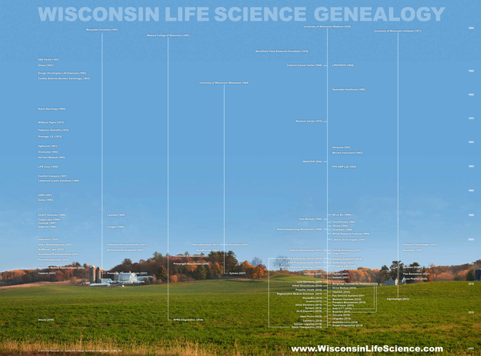 Wisconsin Life Science Genealogy